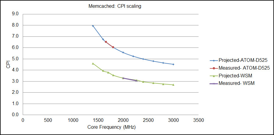 Hadoop and memcached: Performance and power characterization