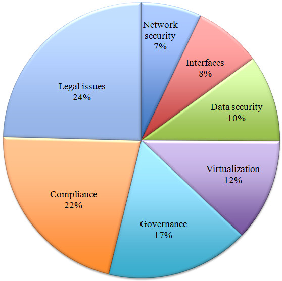 data security in cloud computing pdf