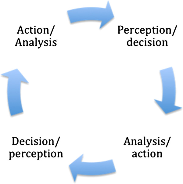 an analysis of perception of the world Definition of perception in english: perception noun mass noun 'i'm not trying to influence people's tastes or change people's perceptions of the world.