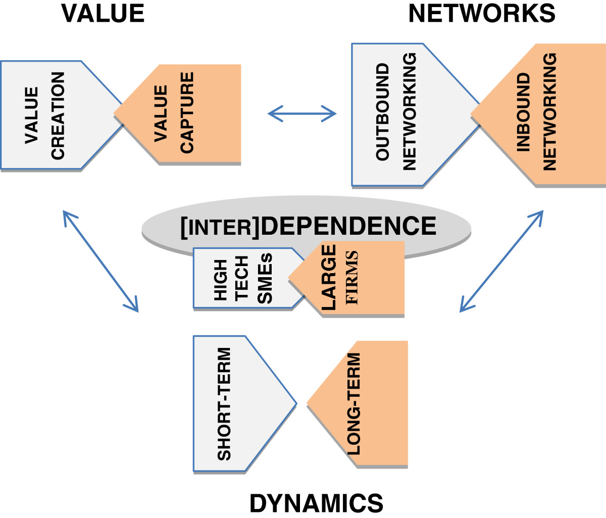 the dynamic interdependence of developmental domains The three fundamental domains of development: • interdependence occurs when an ( developmental stages of the learner.