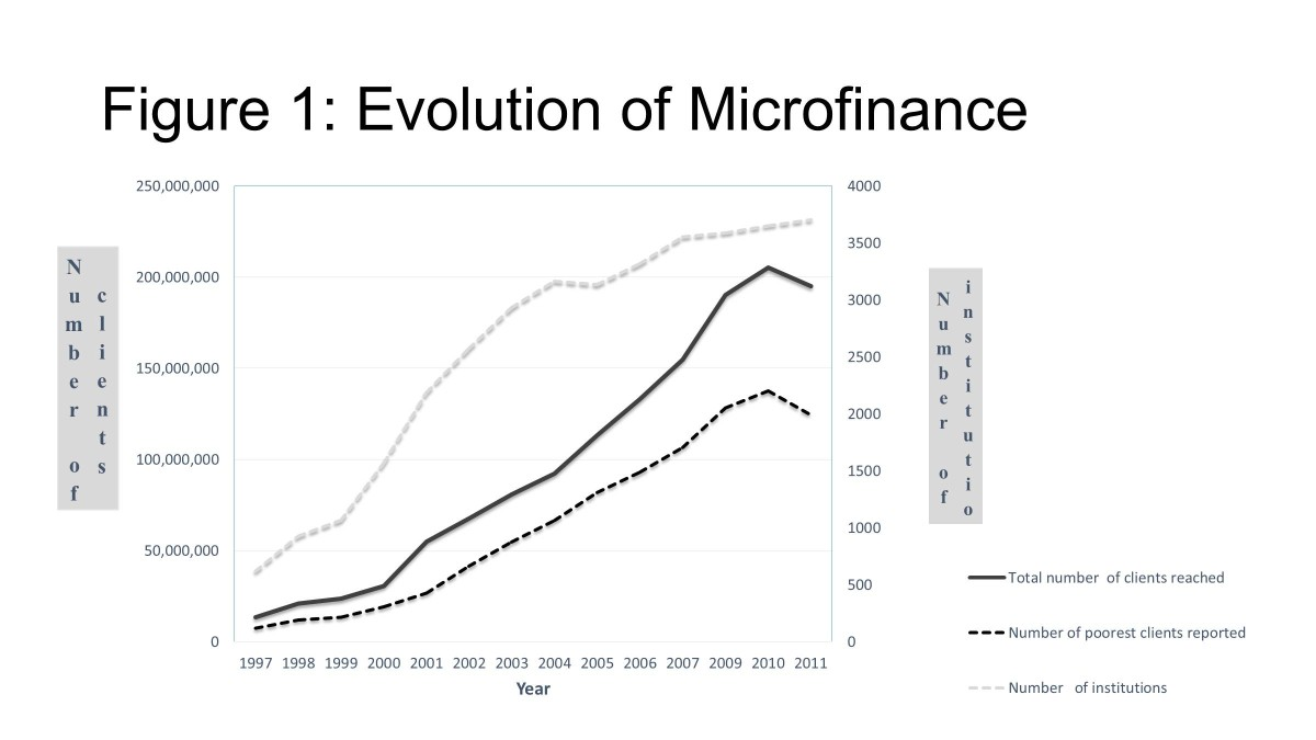 evolution of micro finance Wwwzidishaorg entrepreneurs in low-income countries often face a dilemma: their business activities don't earn enough to support their families, but they l.
