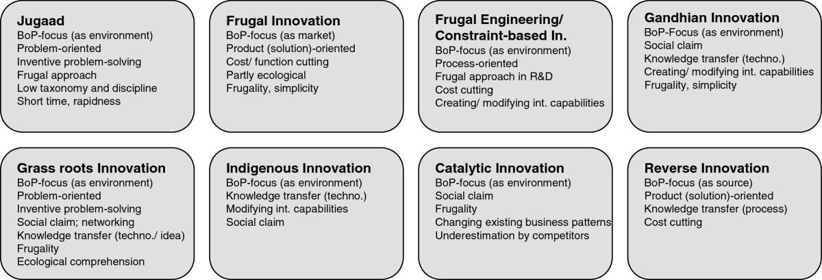 reverse innovation definition