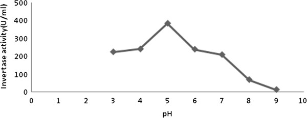 determining optimum temperature and ph for The optimum ph of e coli growing in a culture at 37c is 60-70 it has a minimum ph level of 44 and a maximum level of 90 required for growth alcaligenes faecalis ph properties.