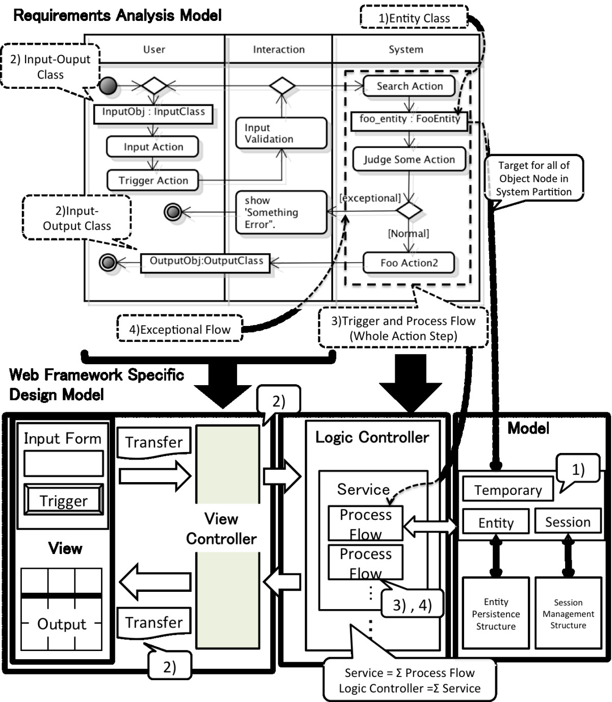 Experimental Development Based On Mapping Rule Between Requirements Process Flow Diagram Rules Open Image In New Window