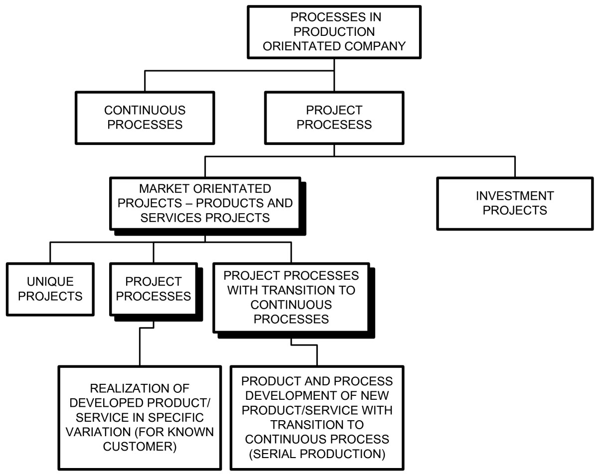 Extended risk-analysis model for activities of the project ...