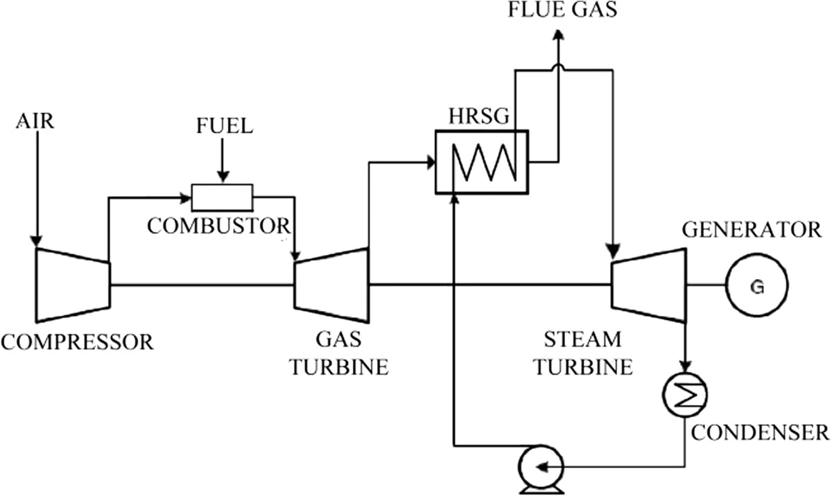 Optimization of ccgt power plant and performance analysis using open image in new window biocorpaavc