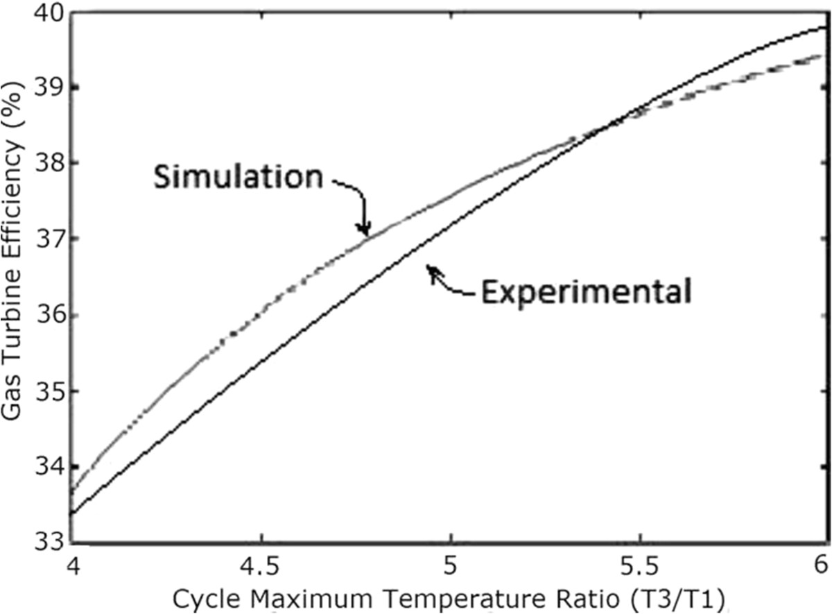 Optimization Of Ccgt Power Plant And Performance Analysis Using Combined Cycle Ts Diagram Figure 9 Gas Turbine Efficiency Versus Maximum