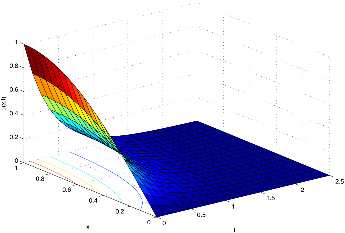 Numerical solution of a diffusion problem by exponentially fitted