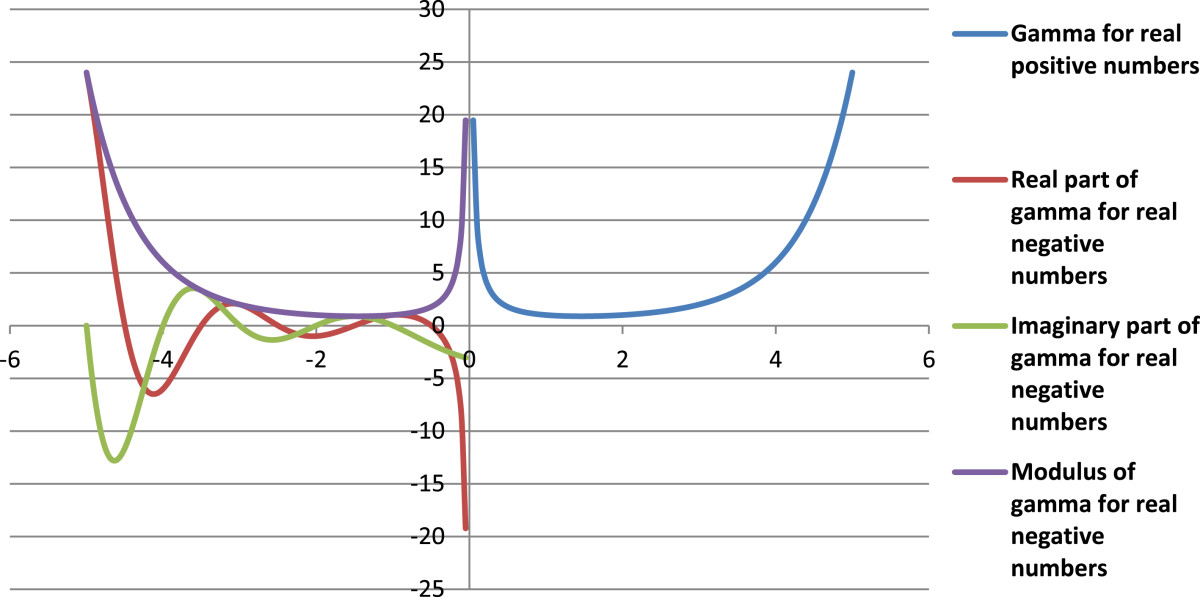 Gamma Distribution Calculator Wolfram