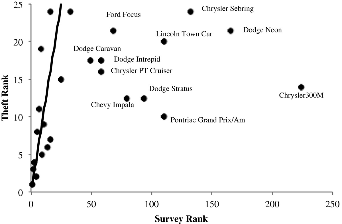 Prey selection among Los Angeles car thieves | SpringerLink