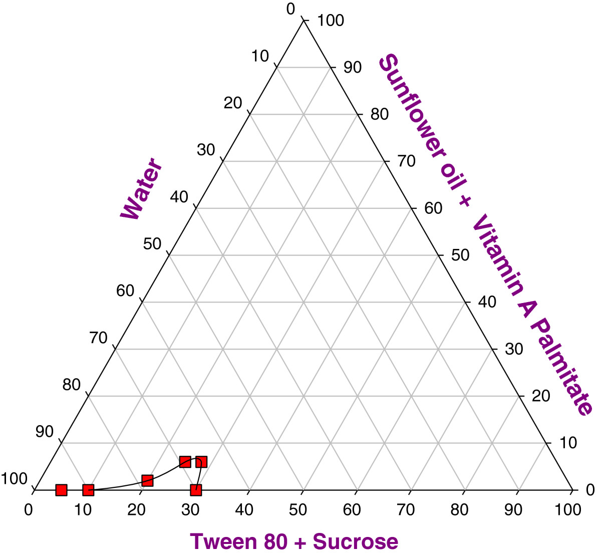 Preparation and study of vitamin a palmitate microemulsion drug open image in new window figure 4 pseudo ternary phase diagram pooptronica