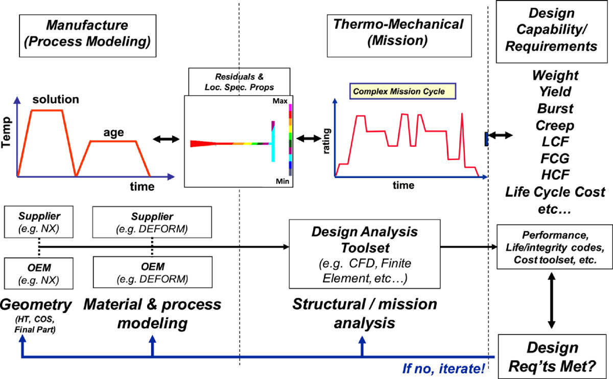 Integrated computational materials engineering from a gas