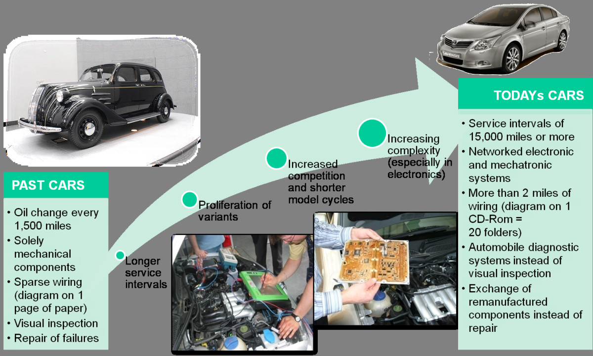 Reverse Engineering Technologies For Remanufacturing Of Automotive Old Car Wiring Diagrams Open Image In New Window