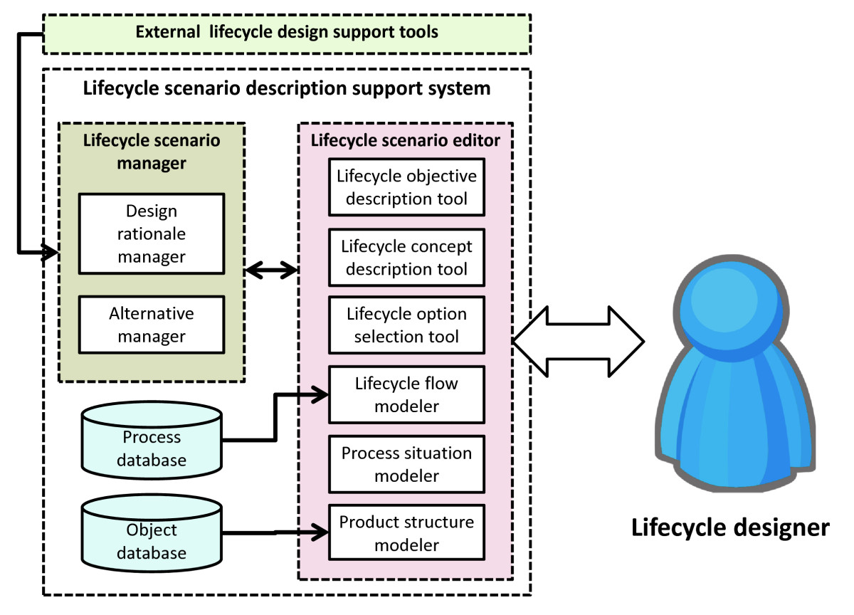 Lifecycle Scenario Design For Product End Of Life Strategy