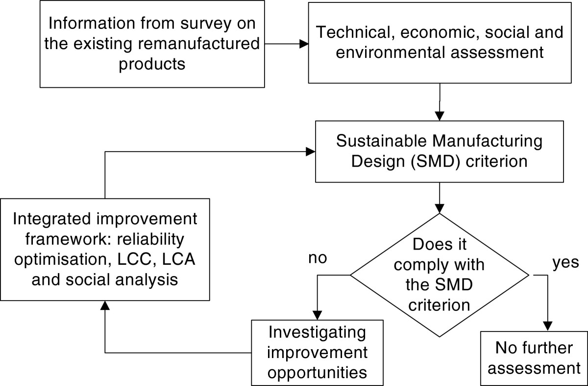 Sustainable manufacturing for Indonesian small- and medium