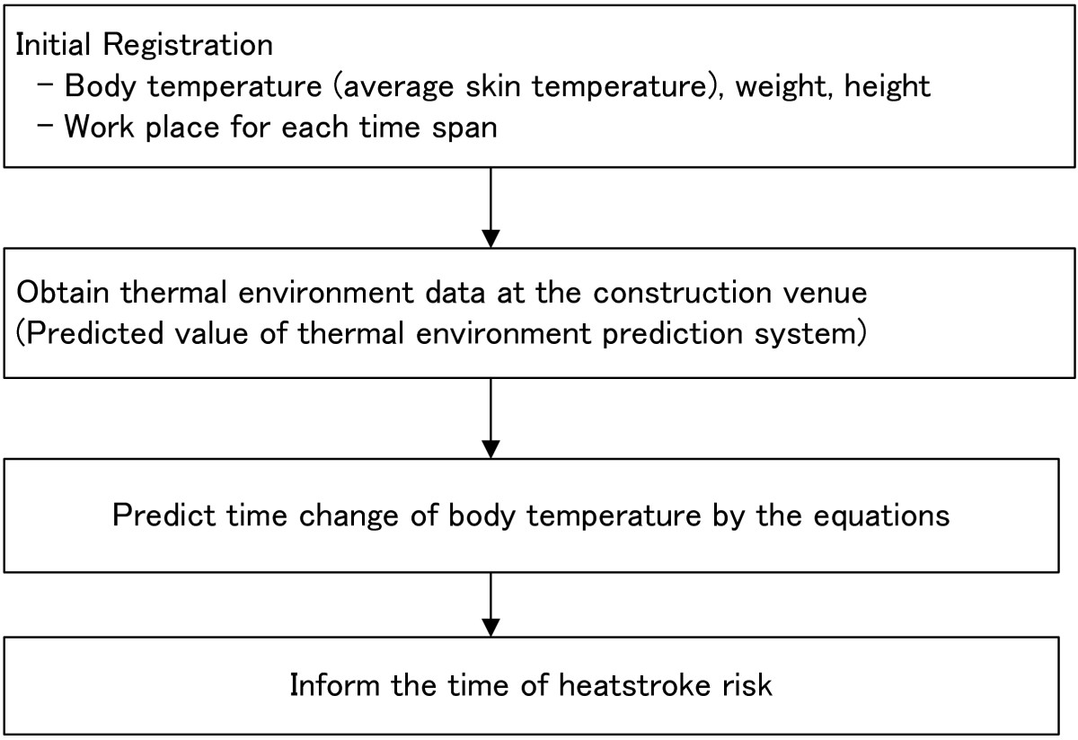 What body temperature indicates a possible heatstroke