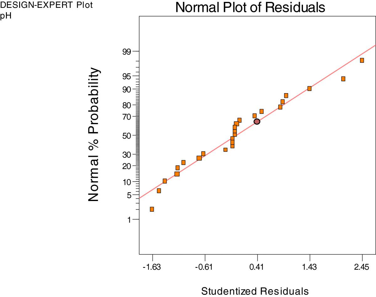 Study on car shampoo formulation using D-optimal statistical design