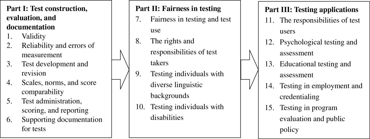 A survey of English language testing practice in China: the