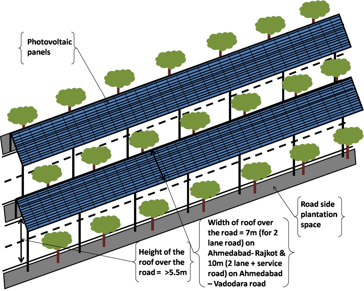 Solar energy generation potential along national highways | SpringerLink