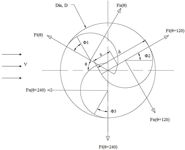 Wind tunnel testing and numerical simulation on aerodynamic
