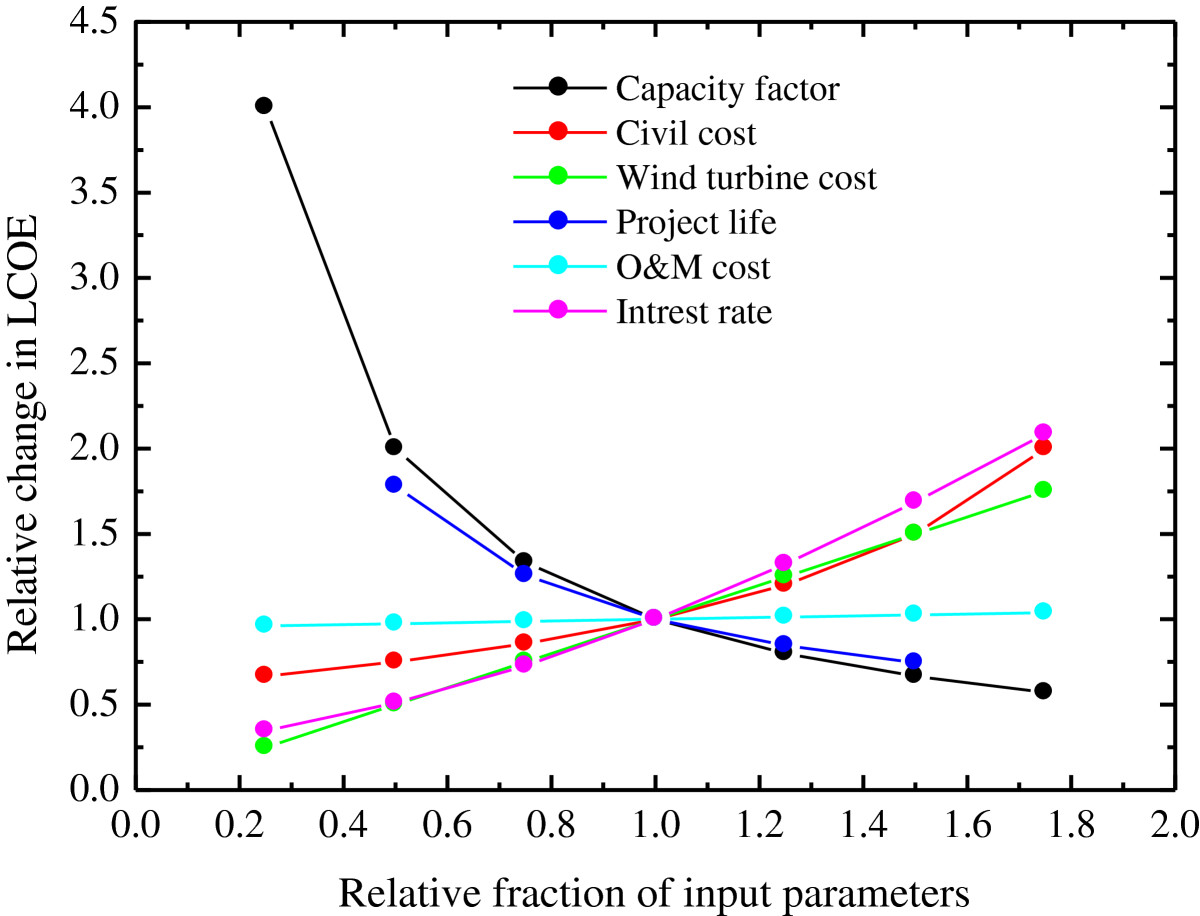 Economic analysis of wind energy conversion systems using