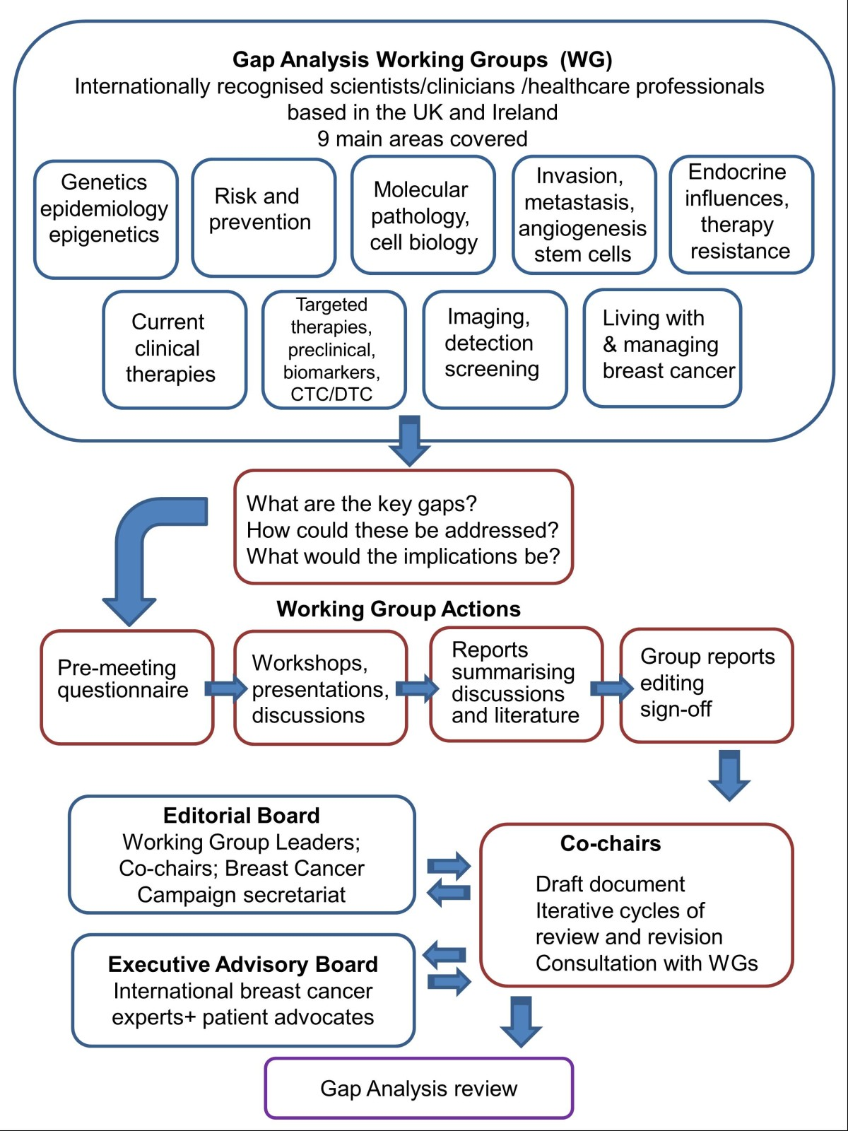 Critical Research Gaps And Translational Priorities For The
