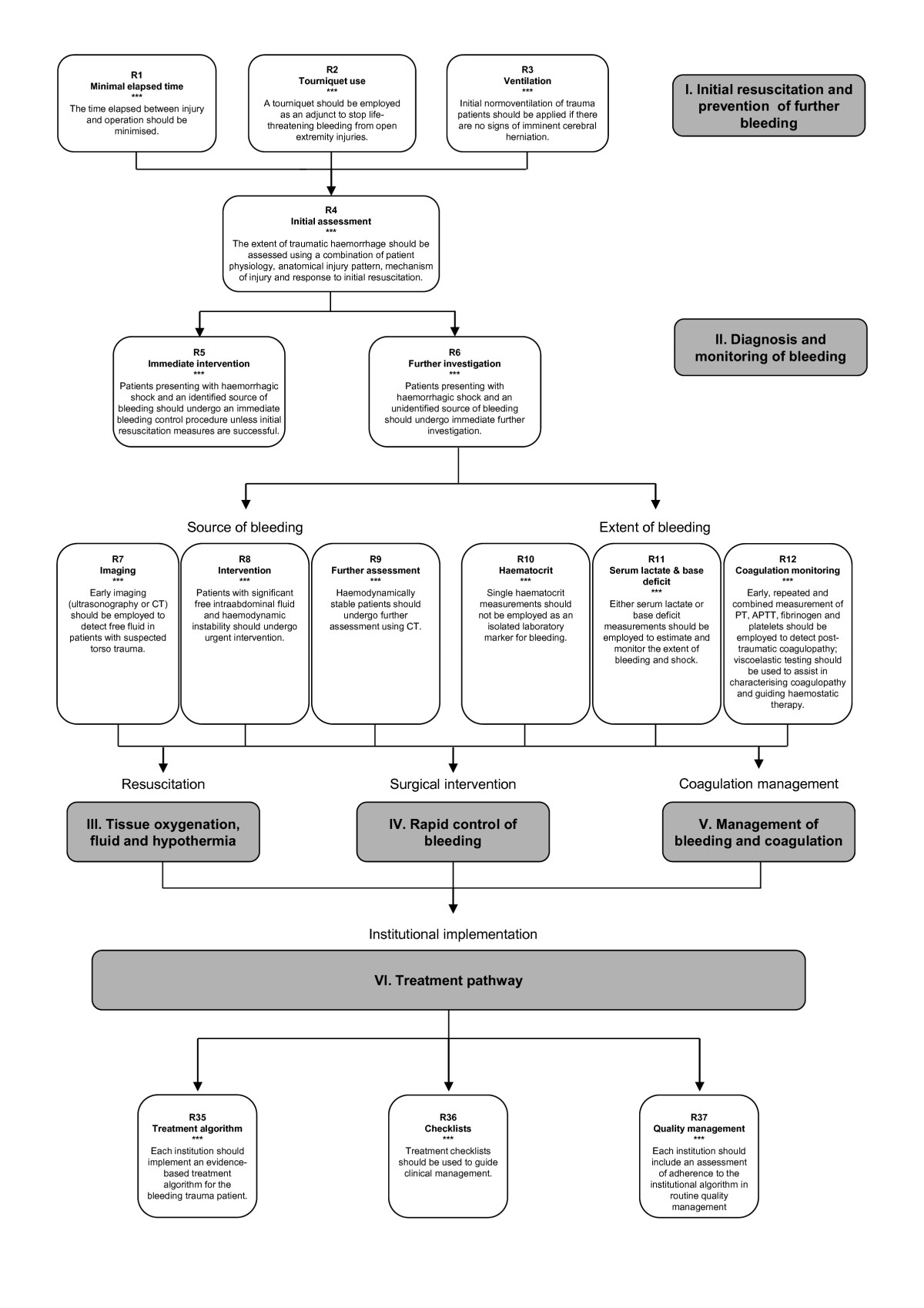 Management of bleeding and coagulopathy following major trauma an open image in new window fandeluxe Image collections