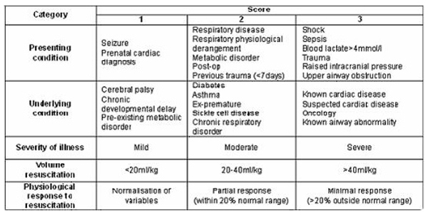Inter Rater Agreement In The Triage Of Calls To A Paediatric