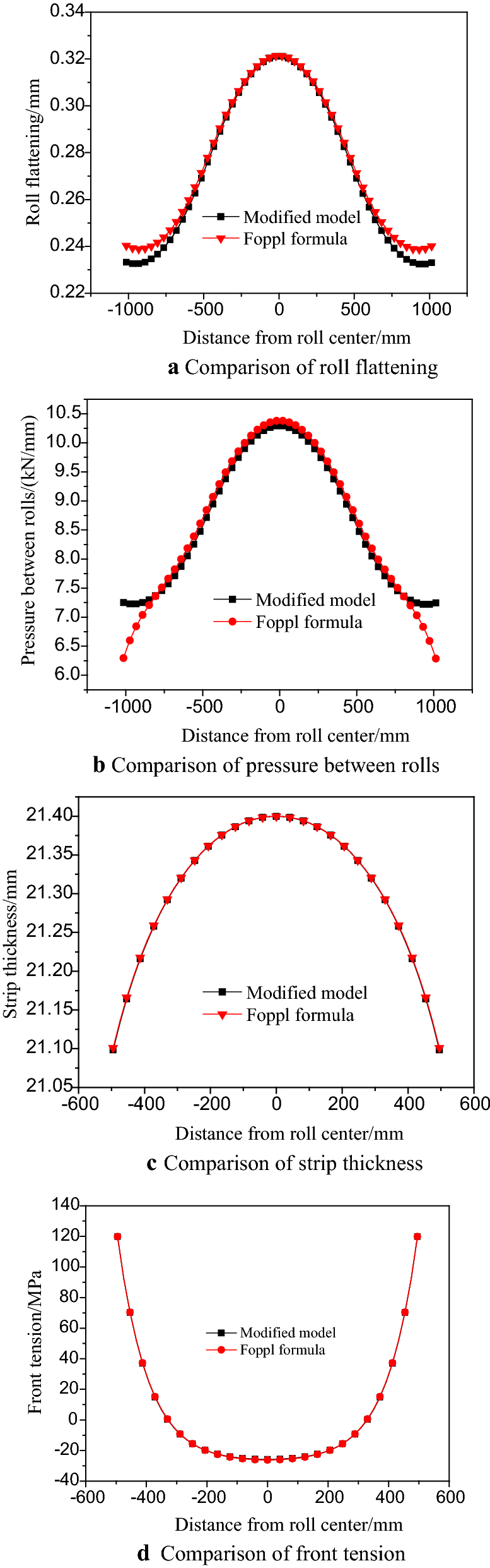 Modification of Roll Flattening Analytical Model Based on