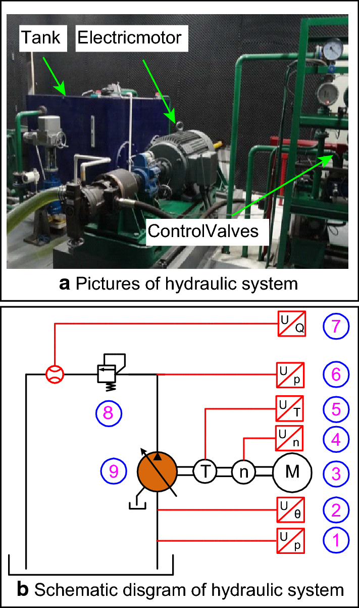 Noise Reduction Of An Axial Piston Pump By Valve Plate Optimization Hydraulic Schematic Open Image In New Window Figure 23 System