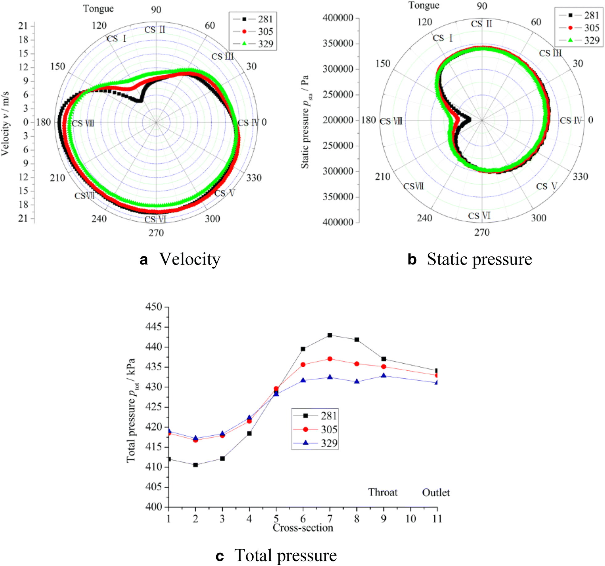 Influence of Cross-Sectional Flow Area of Annular Volute