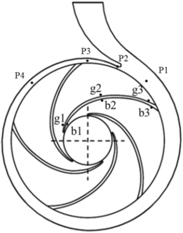 Unsteady Flow And Structural Behaviors Of Centrifugal Pump Under