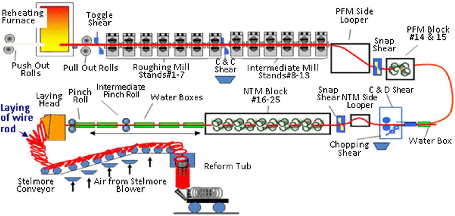 open image in new window figure 1  figure 1  schematic