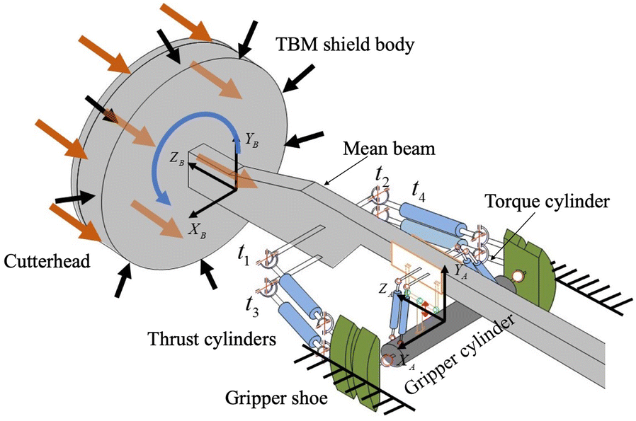 Indirect Adaptive Robust Trajectory Tracking Control of Hard