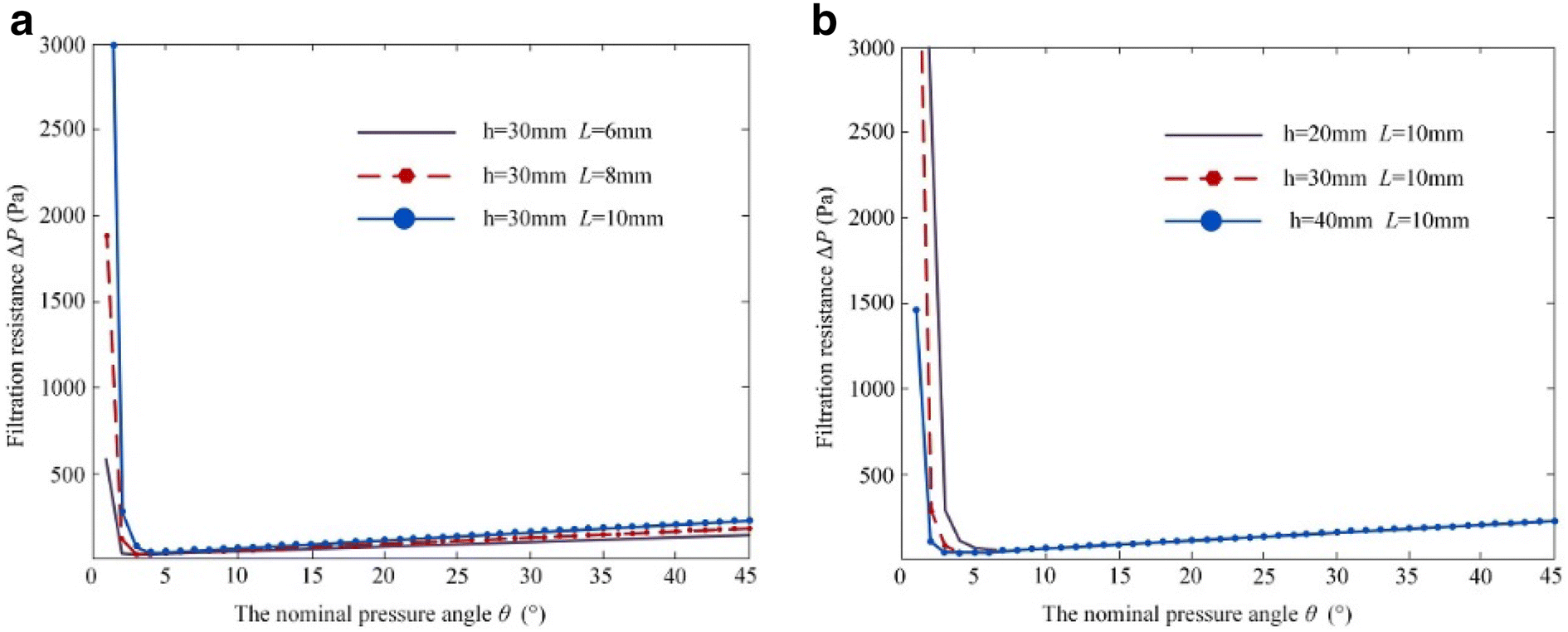 Performance study about a new kind wood fiber filter element