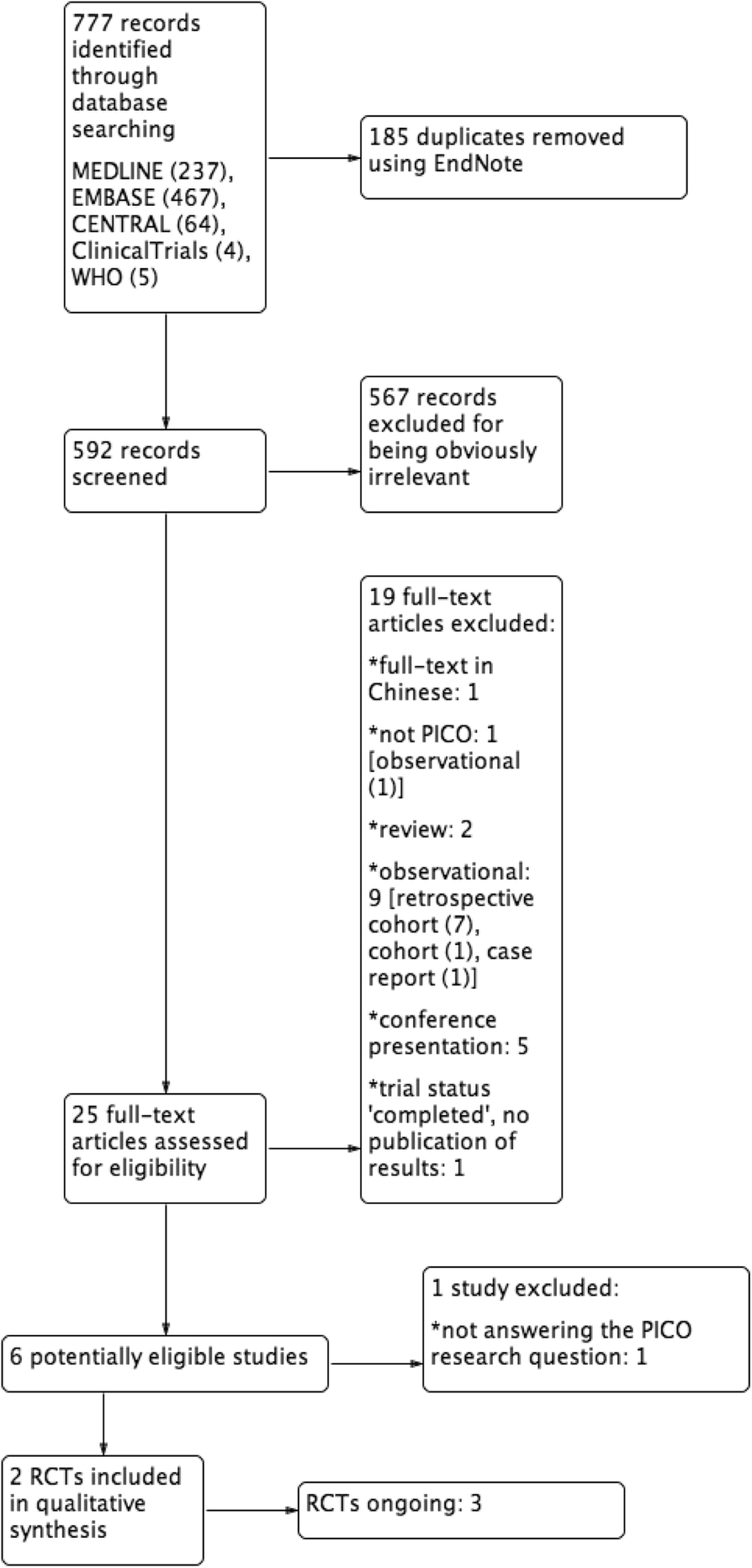 Fertility outcome after treatment of retained products of