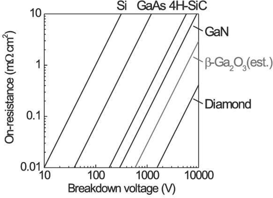 an overview of the ultrawide bandgap ga2o3 semiconductor