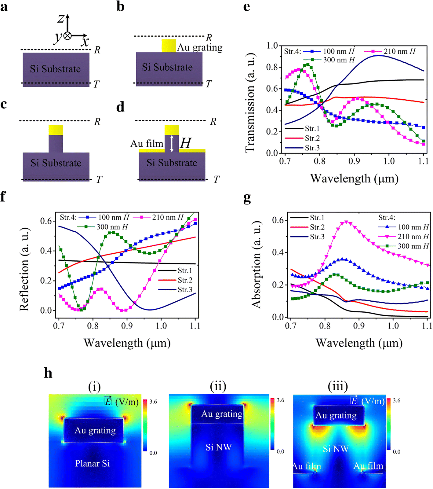 all si photodetectors a resonant cavity for near infrared open image in new window
