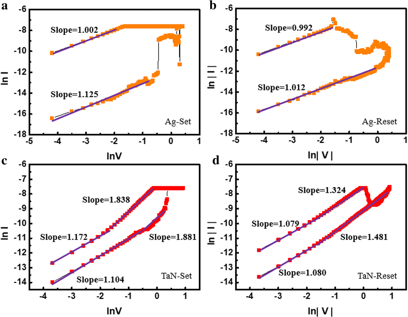 Atomic Layer-Deposited HfAlOx-Based RRAM with Low Operating Voltage