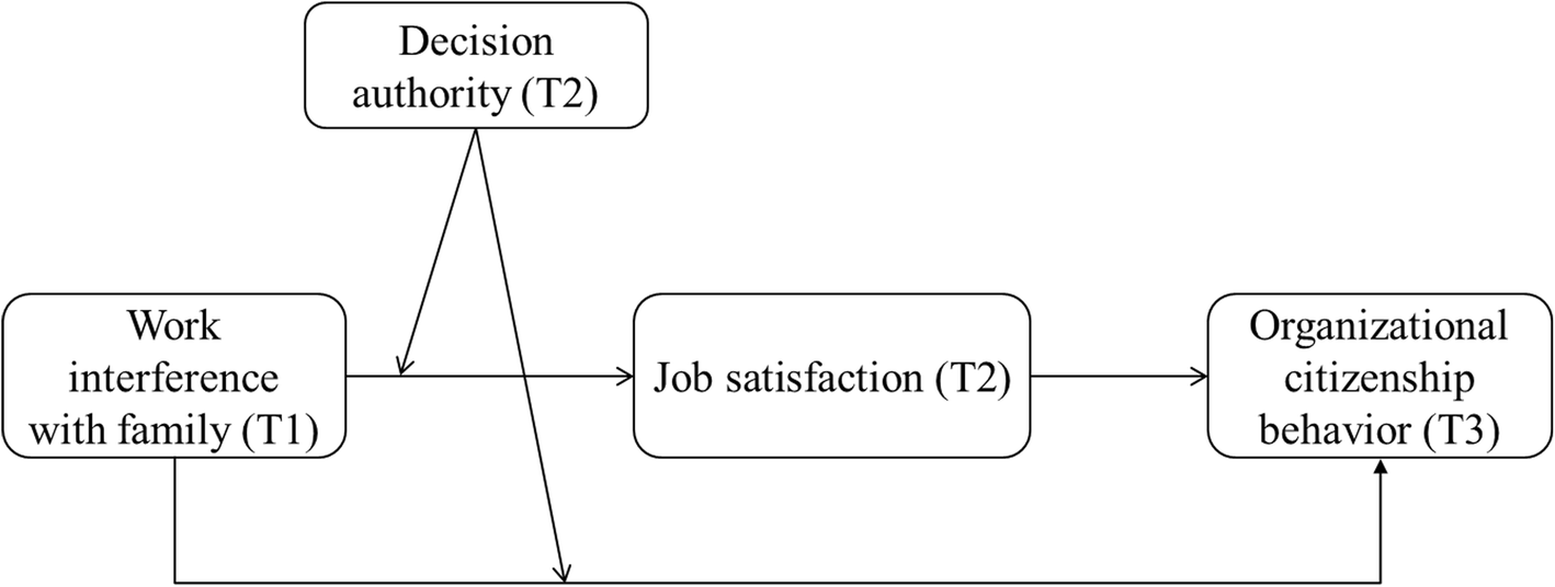 Work-family conflict and organizational citizenship behavior