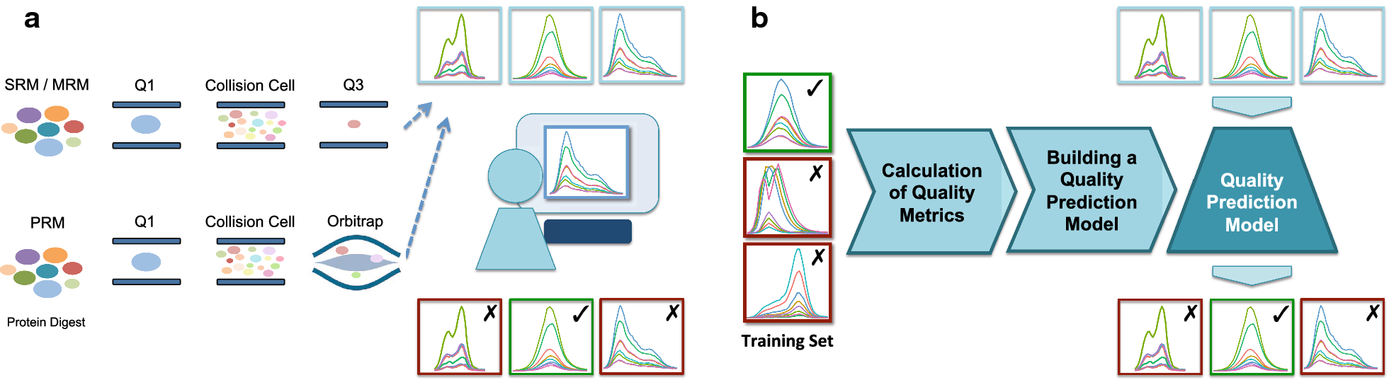 Quality assessment and interference detection in targeted mass