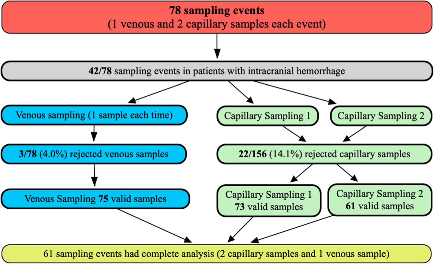 Prospective comparison of capillary and venous brain