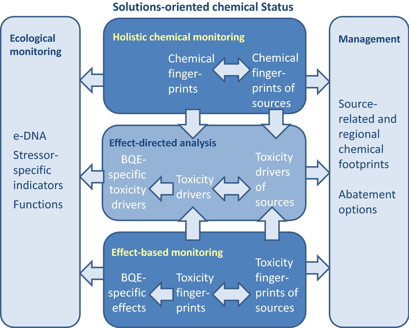 Evidence Linking Chemicals And Learning >> Towards A Holistic And Solution Oriented Monitoring Of Chemical