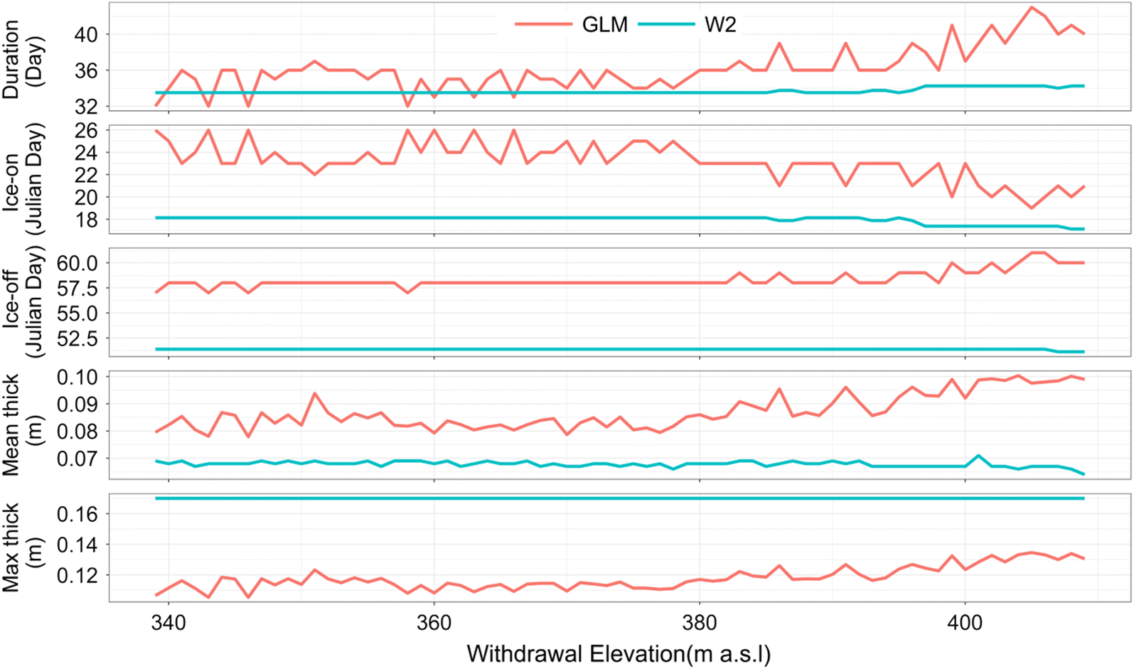 Variable withdrawal elevations as a management tool to