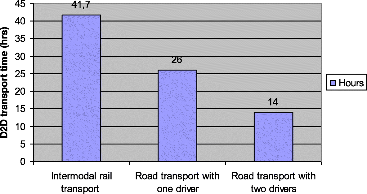 Experiences of rail intermodal freight transport for low-density