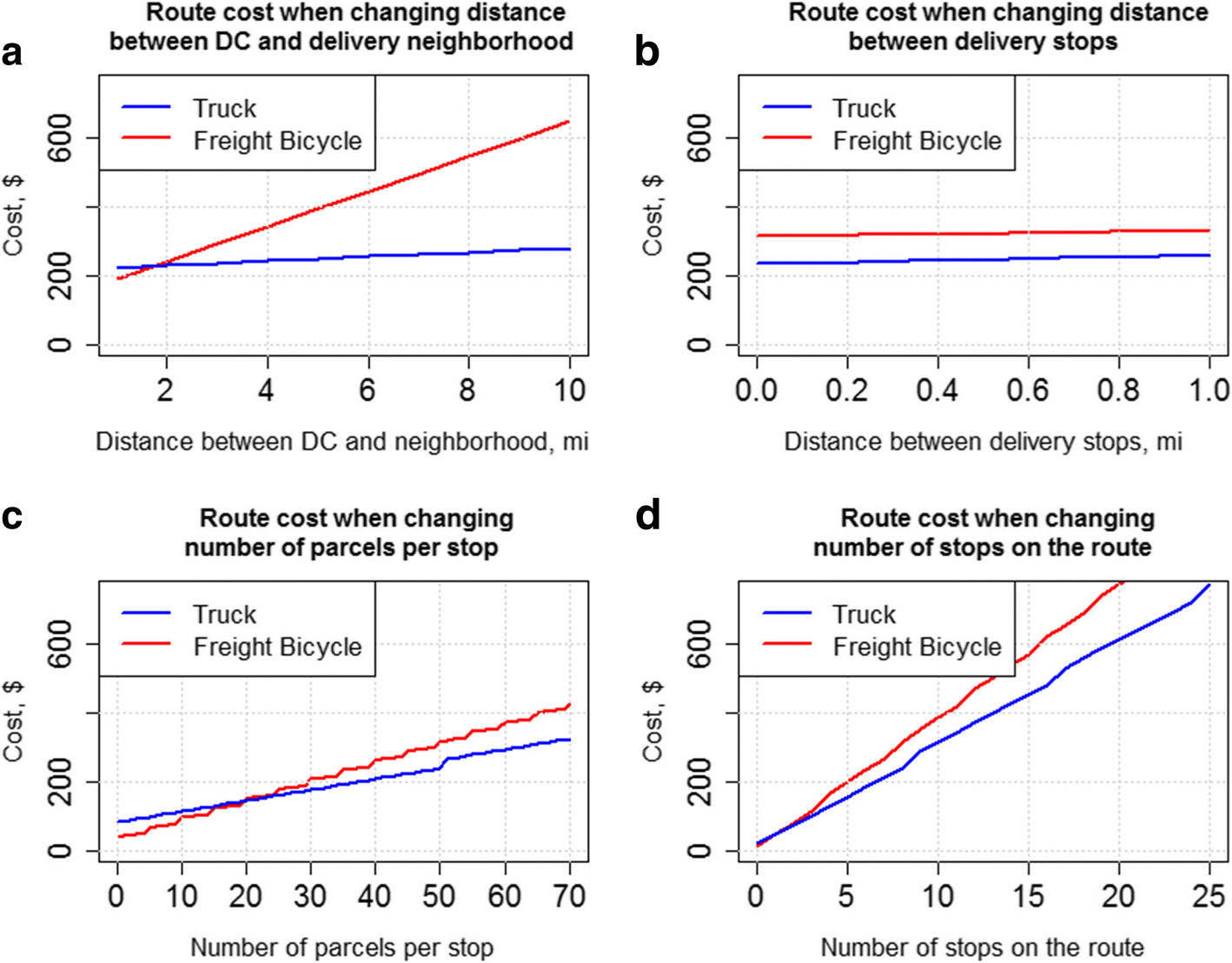 Measuring delivery route cost trade-offs between electric-assist