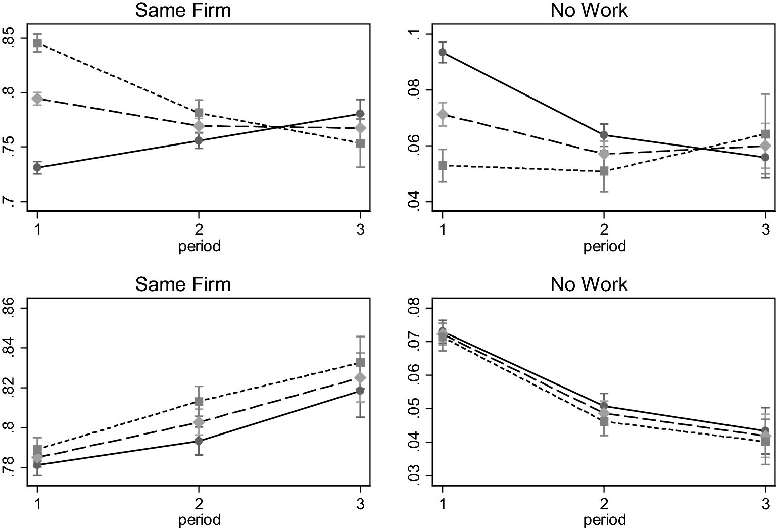Successful return to work during labor market liberalization: the