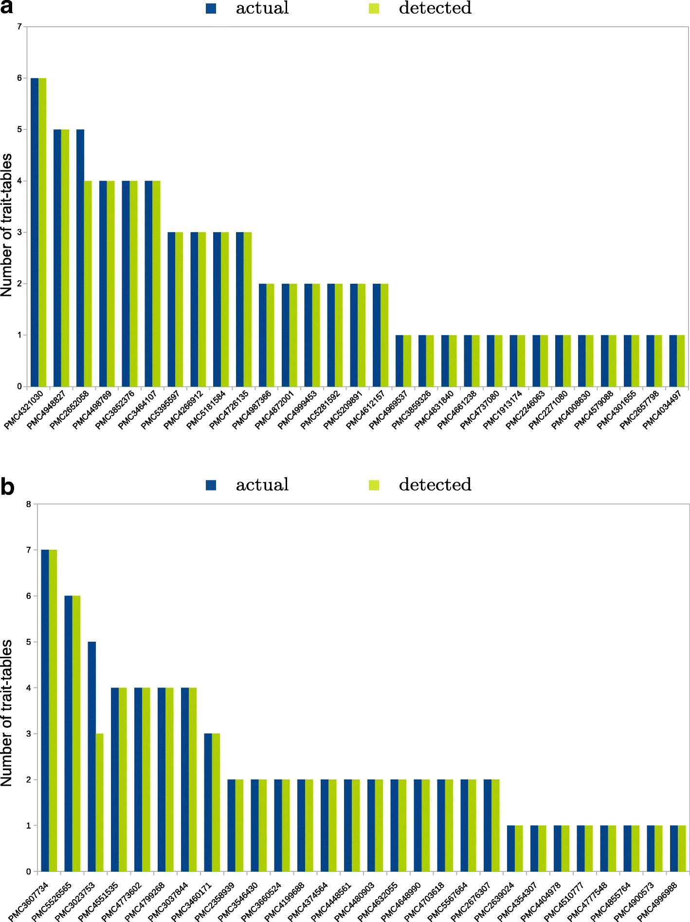 QTLTableMiner++: semantic mining of QTL tables in scientific