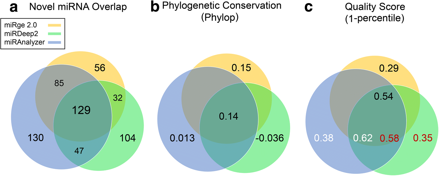 miRge 2 0 for comprehensive analysis of microRNA sequencing