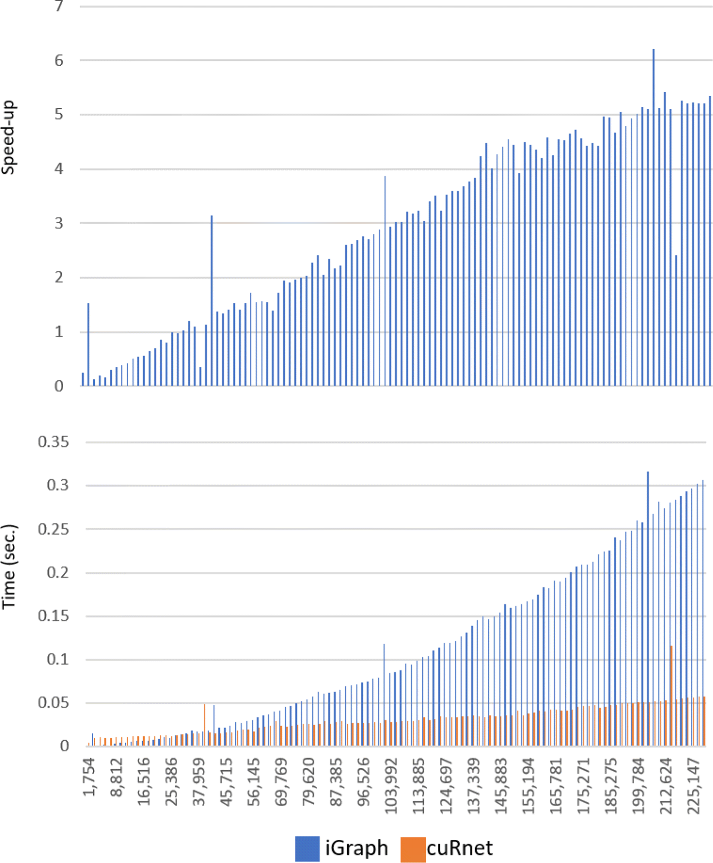 cuRnet: an R package for graph traversing on GPU | SpringerLink
